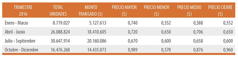 BOLSA ELECTRÓNICA DE CHILE Información Bursátil