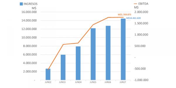 Utilidad de Schwager Energy subió 17,87% al primer semestre de 2017