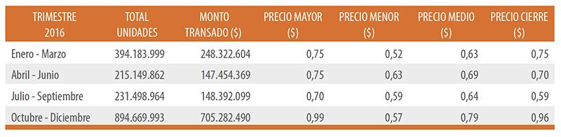 Bolsa de Comercio de Santiago Información Bursátil