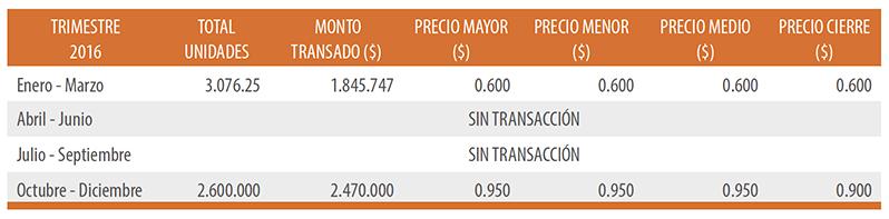 Bolsa de Comercio de Valparaíso Información Bursátil