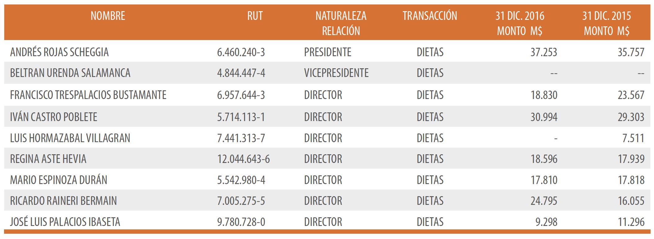 REMUNERACIONES DEL DIRECTORIO Y LA ADMINISTRACIÓN